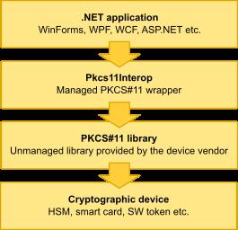 Pkcs11Interop - Managed  NET wrapper for unmanaged PKCS#11